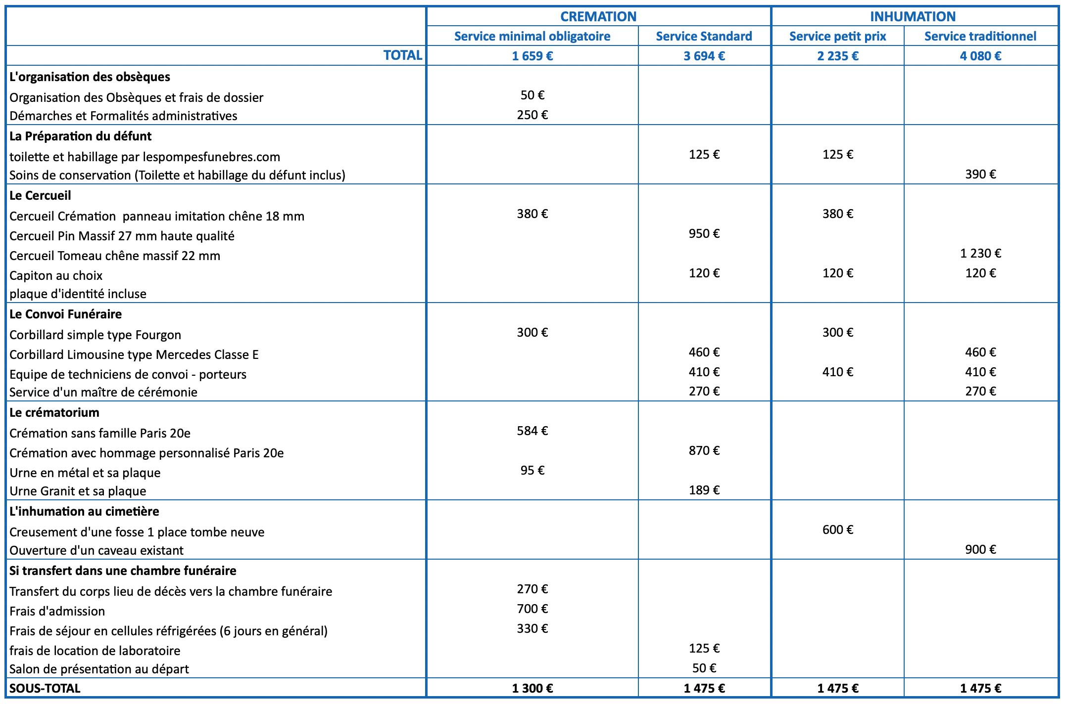 Les Pompes Funèbres -Tableau de tarifs pour estimation